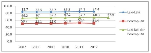 Tingkat Partisipasi Angkatan Kerja (TPAK) di Indonesia